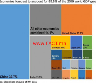 World_Economy_Growth_2019